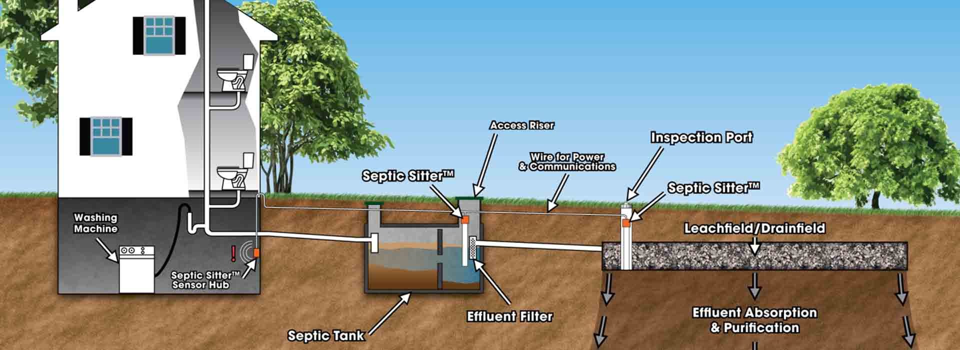 How To Clean A Septic Tank