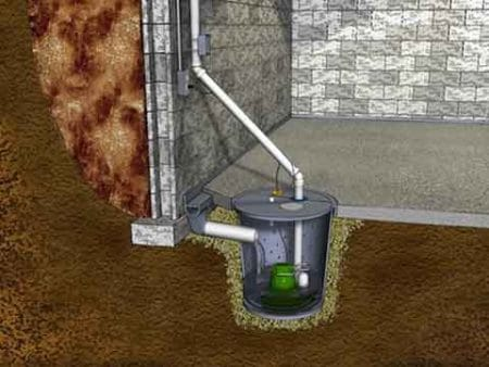 what does a sump pump do